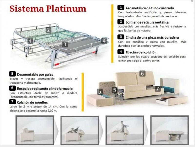 En qu consiste el sistema italiano de apertura de un for Sofas cama dos plazas sistema italiano